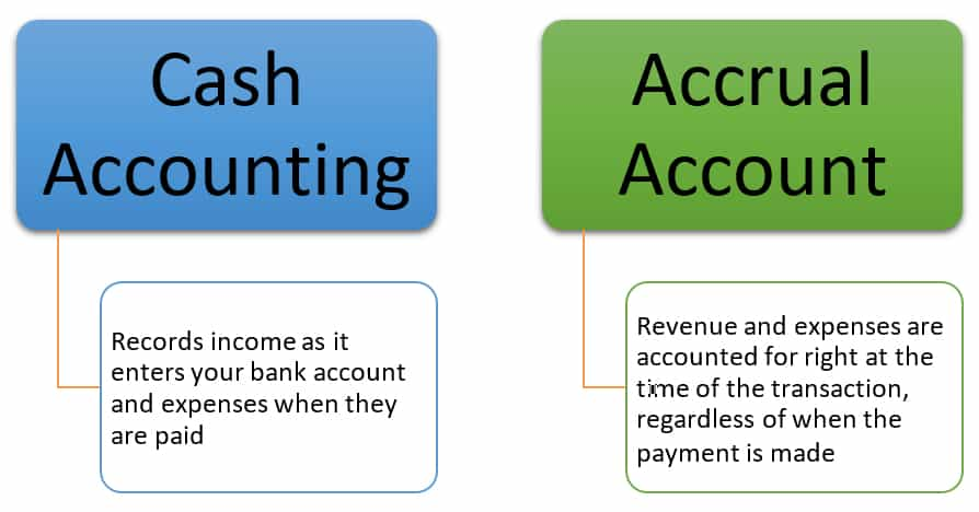 Cash Accounting or Accrual Accounting